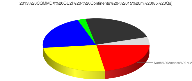 2013 CQMMDX OU2I - Continents - 15 m (85 Qs)